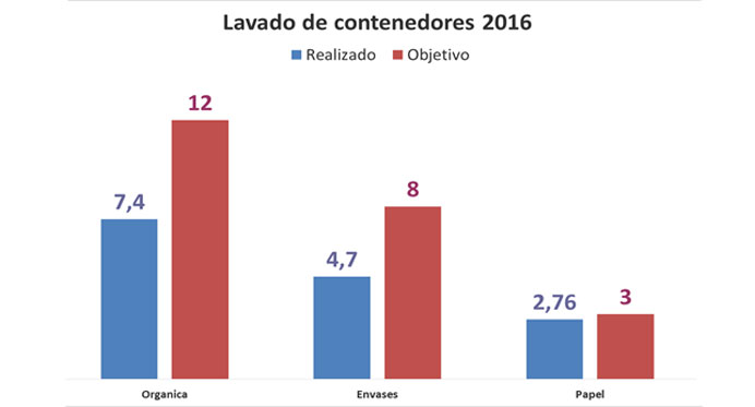 Recogida de residuos rsu rivamadrid - Recogida de muebles ayuntamiento de madrid ...